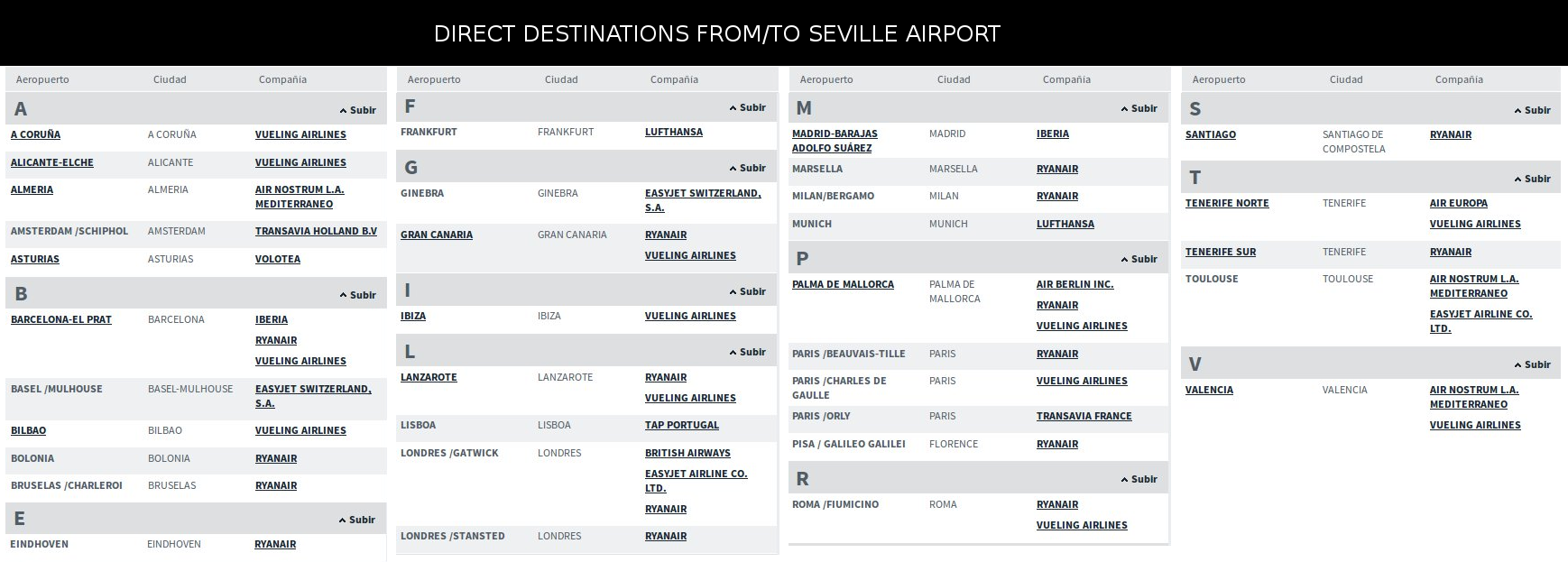 List of direct destinations to/from Seville